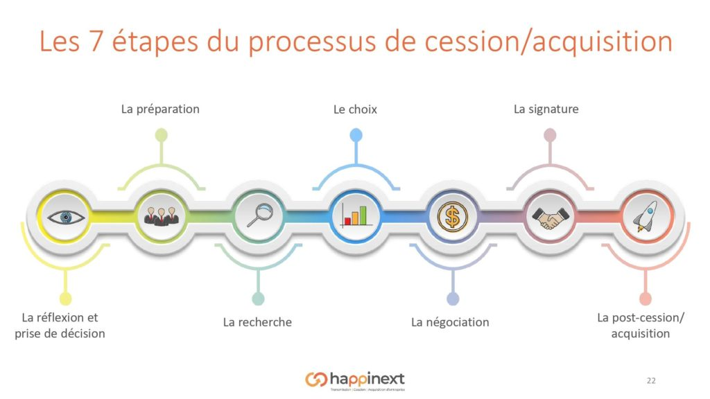 cession acquisition processus